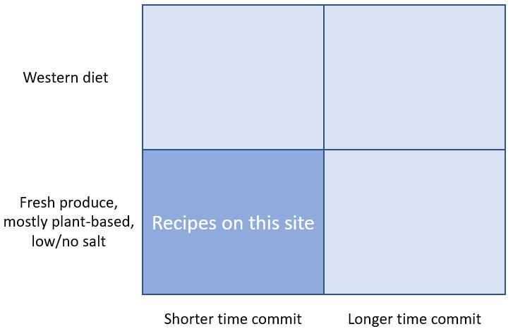 Recipe matrix